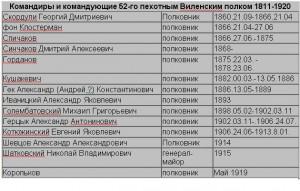 Командиры 52 пехотного Виленского полка