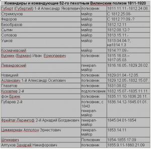 Командиры 52 Виленского пехотного полка